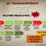 6 maggio 1976 terremoto del Friuli